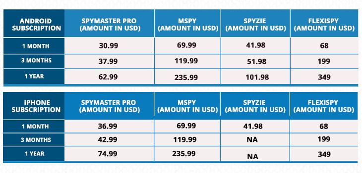 Comparaison des prix des meilleurs logiciels de surveillance de téléphone portable